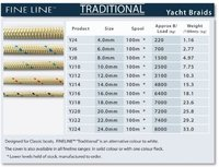 Double Braid Yacht Rope Traditional 4mm to 24mm