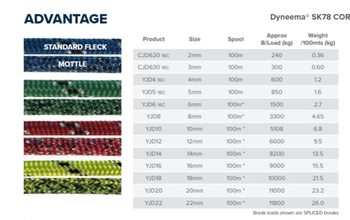 Advantage Dyneema Yacht Braid 2-22mm per Metre